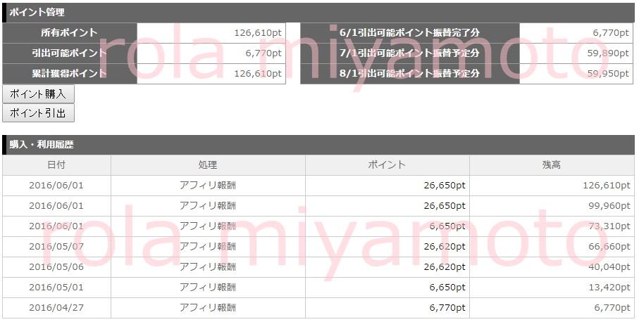 2ヶ月目で12万円達成!ローラオリジナル特典「FMA完全サポートプレミアムコース」